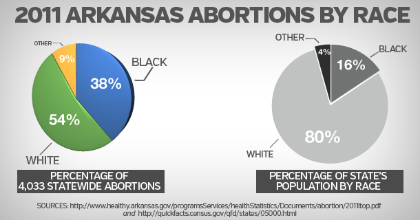 2011 Abortion Statistics for Arkansas by TooManyAborted.com