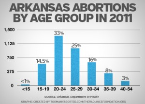 Arkansas Abortions by Age Group