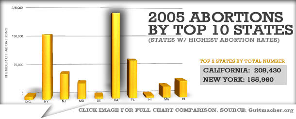 Annual Abortions by Top 10 States