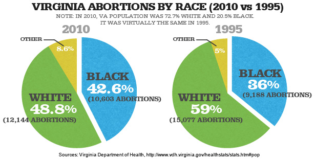 ABORTION BY RACE COMPARISON
