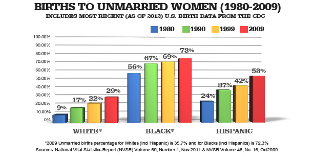 UNMARRIED BIRTH RATE - graphic by The Radiance Foundation